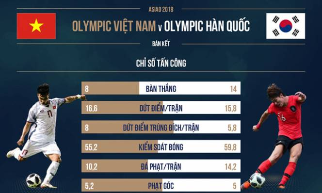 Nhà cái nhận định Hàn Quốc thắng ít nhất một bàn trước Olympic VN