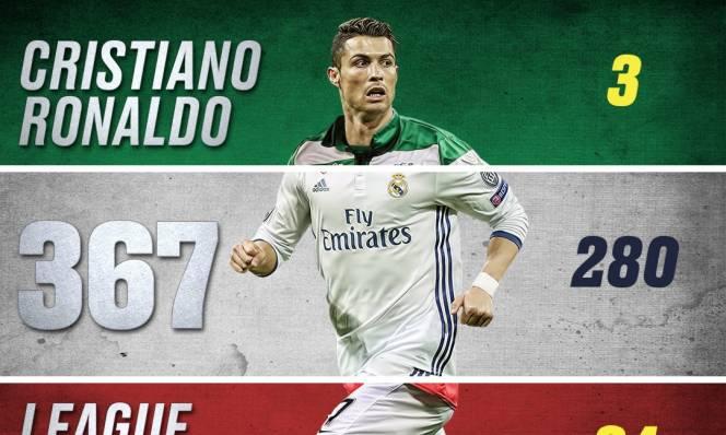 Ronaldo: Chân sút vĩ đại nhất lịch sử 5 giải VĐQG hàng đầu Châu Âu