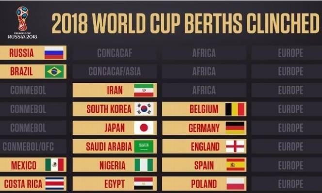 Danh sách 15 đội tuyển đã giành vé dự World Cup 2018