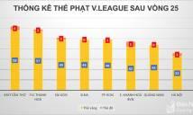 Bất ngờ với thống kê đội bóng 'fairplay' và 'chặt chém' nhất V.League