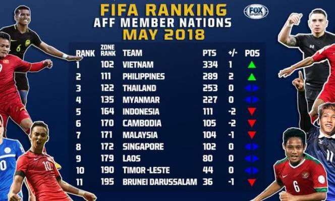 Điểm tin bóng đá VN sáng 18/05: ĐT Việt Nam tiếp tục giữ ngôi số 1 Đông Nam Á