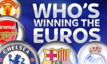 Những CLB có cầu thủ ghi bàn, kiến tạo nhiều nhất EURO 2016