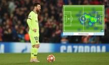 Messi mất hút trong trận thua thảm trước Liverpool