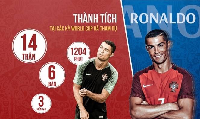 Ronaldo - ngôi sao tỏa sáng nhất lượt trận đầu World Cup 2018